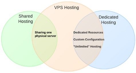 Why You Should Choose VPS for Joomla Website?